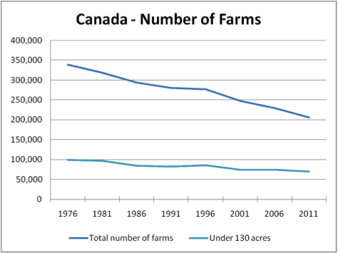 2014-number-of-farms-canada