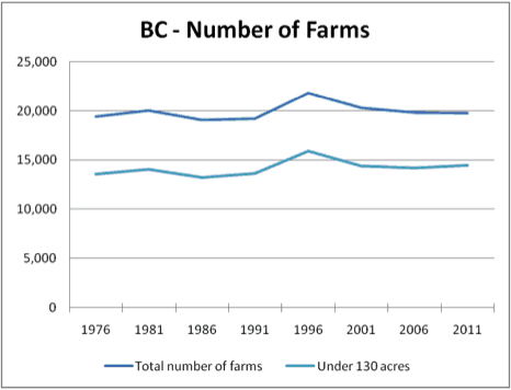 number-of-farms-bc-1976-2011