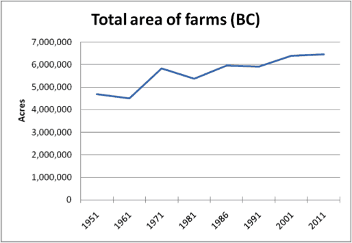 total-area-of-farms-bc-1951-2011