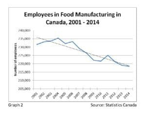 Employees in Food Manufacturing in Canada, 2001-14
