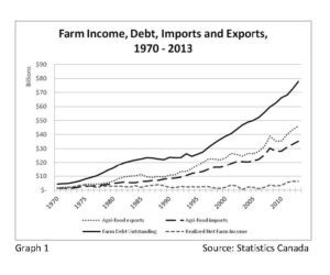 Farm Income, Debt, Imports and Exports, 1970-2013