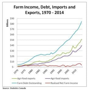 Farm Income, Debts, Imports and Exports, 1970-2014