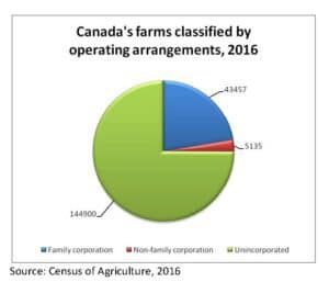 Canada's Farms Classified by Operating Arrangements, 2016