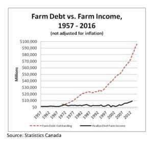 Farm Debt vs Farm Income, 1957-2016