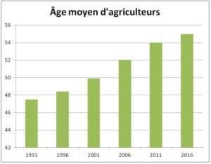 Age moyen d'agriculteurs