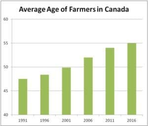 Average of farmers in Canada, 2017