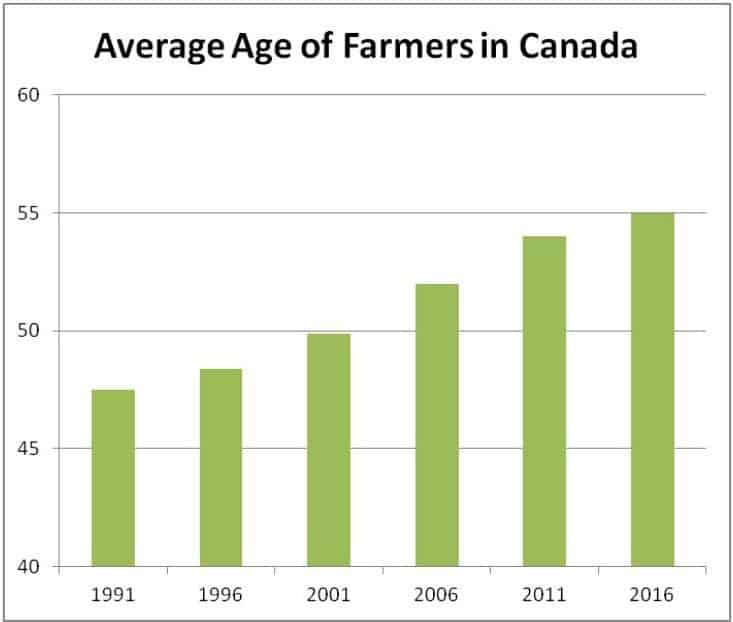 A Food Policy for Canada | National Farmers Union
