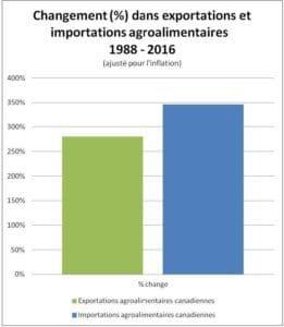 importations 1988-2016
