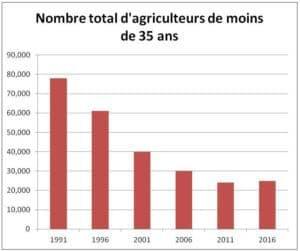 Nombre total d'agriculteurs de monde de 35 ans