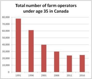 Total number of farm operators under age 35 in Canada