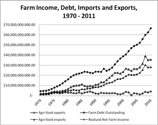 Farm Income, Debt, Imports and Exports, 1970-2011