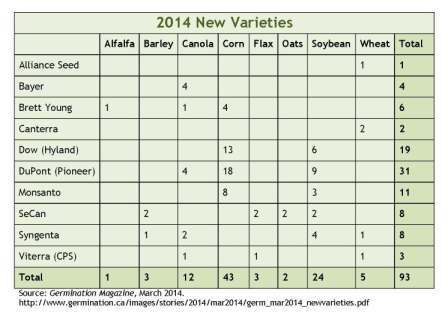 2014 New Varieties graph
